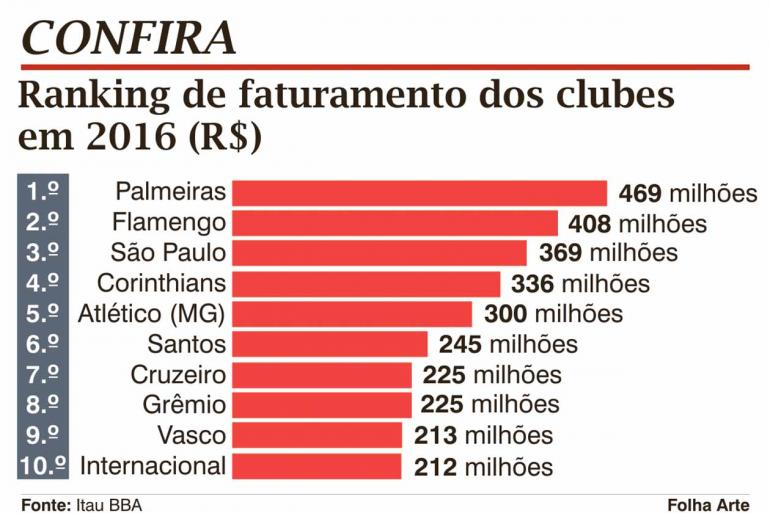 Palmeiras lidera clubes com maiores receitas  9998ec54feb0a