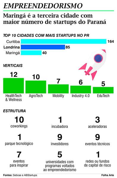 Maringá tem casos de startups investidas por 'tubarões'