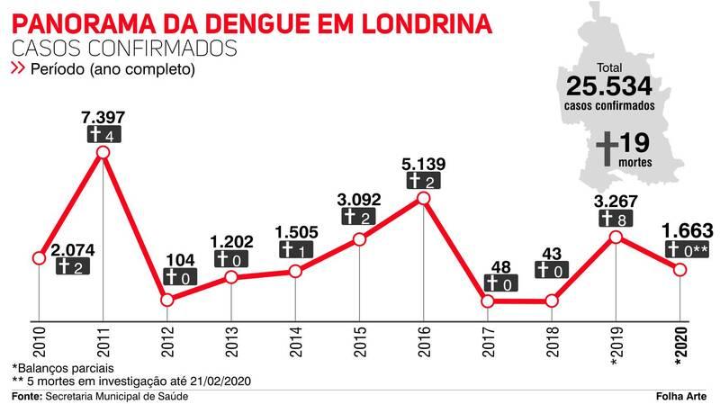 Como o Aedes se tornou um novo 'bicho de estimação'