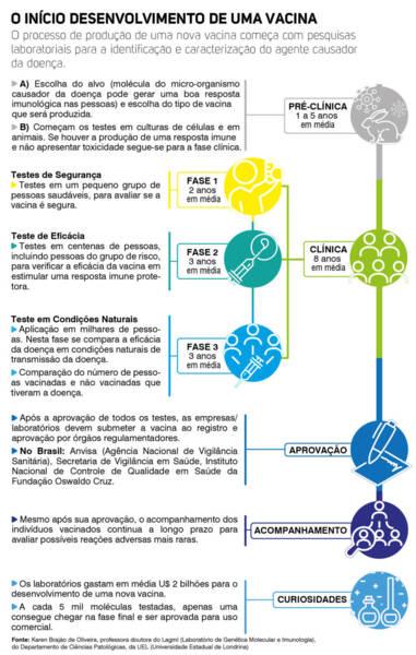 Como é o processo de desenvolvimento de uma vacina?